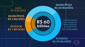 Bolsonaro sanciona socorro a Estados, Municípios, barra reajustes de servidores e Isenta Prefeituras de pagar débitos até o fim do ano.